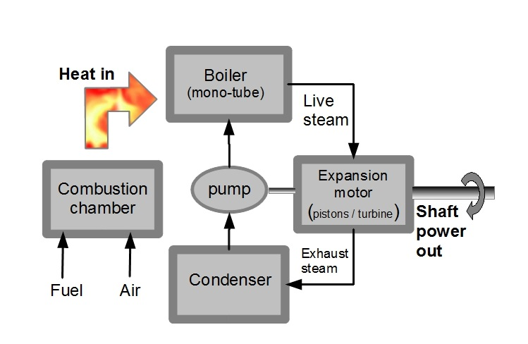 Why the Rankine cycle? - ZENNOR PHOENIX Rankine Cycle Schematic Diagram on